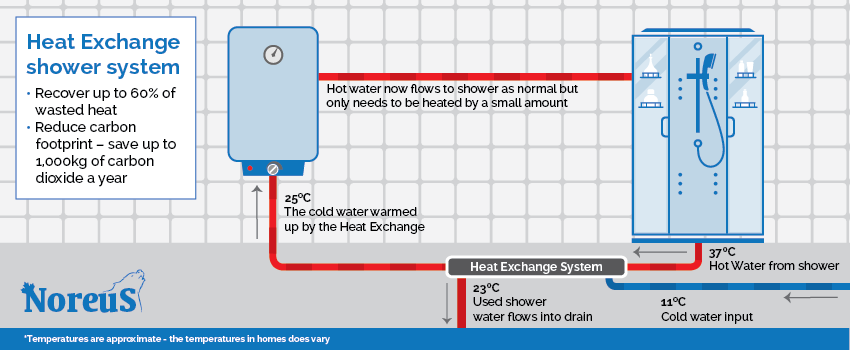 Heat Exchange Shower System infographic