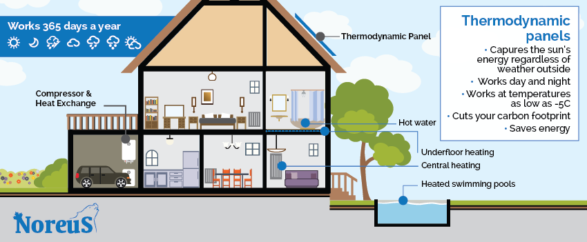 Thermodynamic Panel infographic